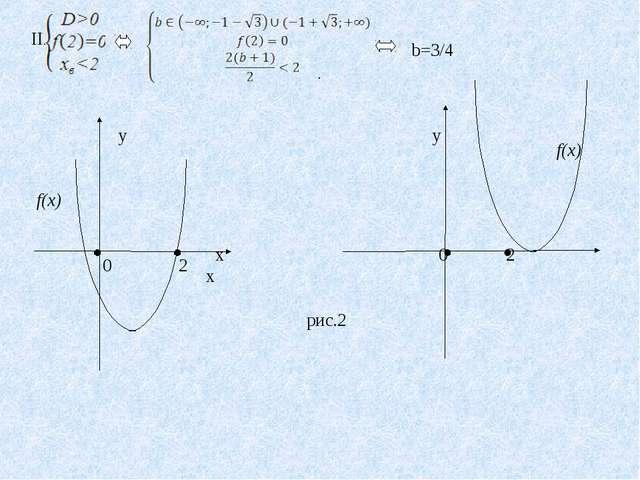 II. b=3/4 . у  у 0 2 х 0 2 х f(x) f(x) рис.2