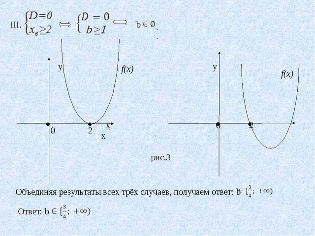 III. b . у  у 0 2 х 0 2 х f(x) f(x) рис.3 Объединяя результаты всех трёх слу...