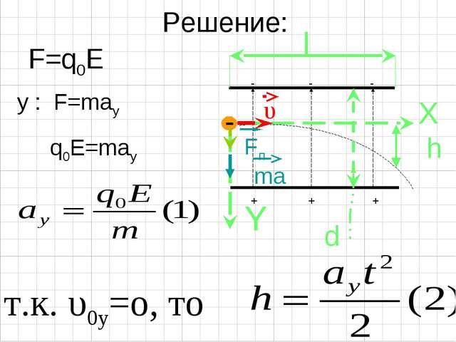 Решение: F=q0E y : F=may q0E=may т.к. υ0y=o, то