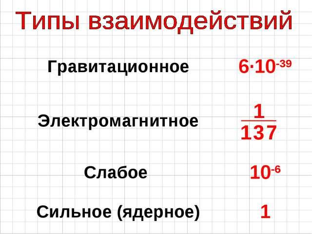 Гравитационное6·10-39 Электромагнитное Слабое 10-6 Сильное (ядерное)1