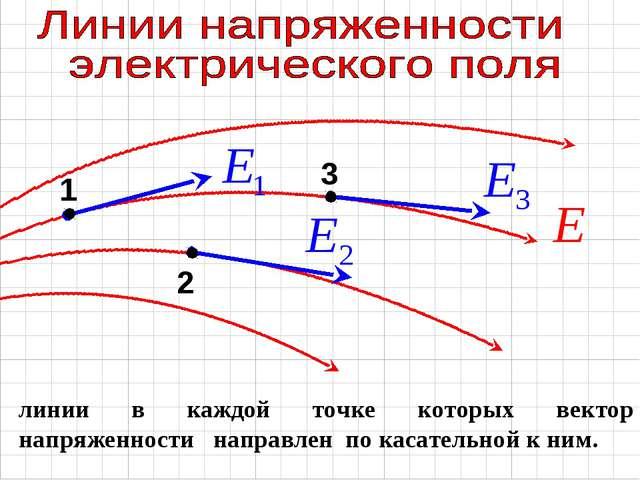линии в каждой точке которых вектор напряженности направлен по касательной к...