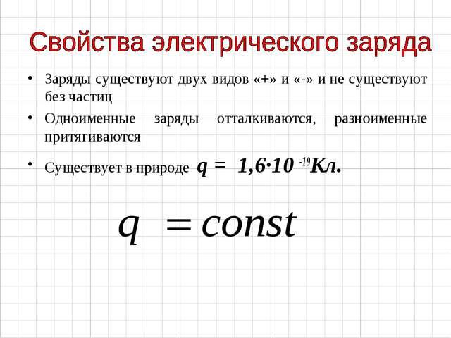 Заряды существуют двух видов «+» и «-» и не существуют без частиц Одноименные...