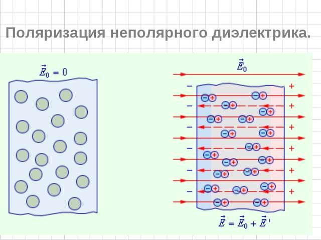 Поляризация неполярного диэлектрика.