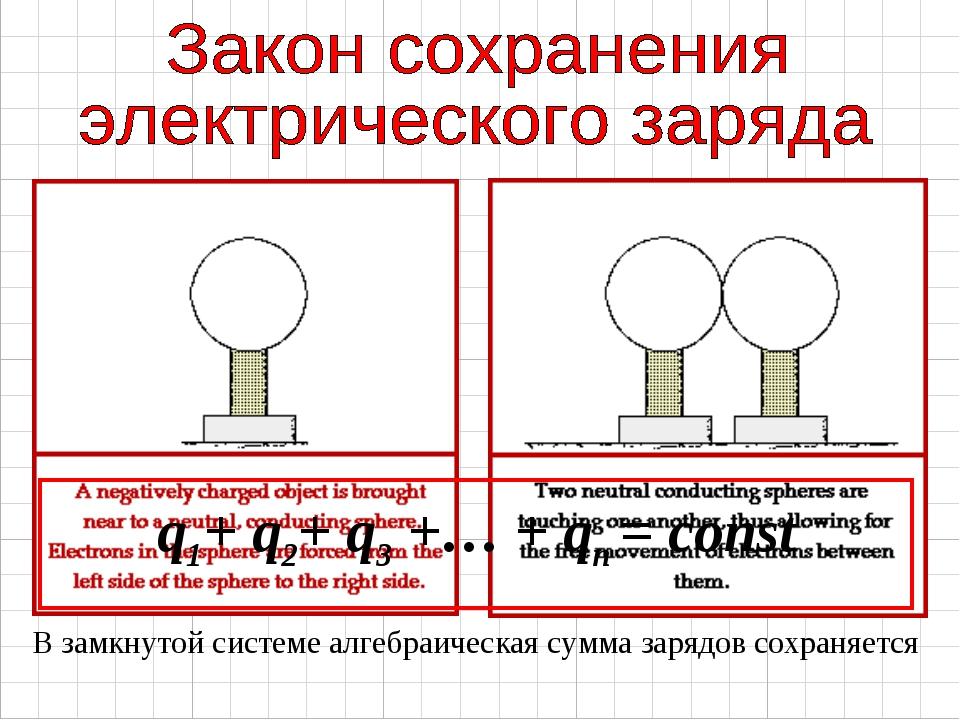 q1+ q2+ q3 +… + qn = const В замкнутой системе алгебраическая сумма зарядов...