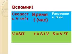Вспомни! Скорость V км/ч Время t (час)Расстояние S км V =S/T t = S / V S