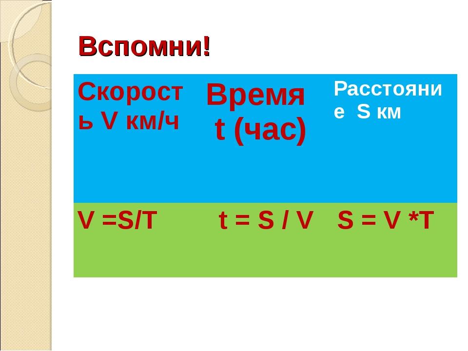 Вспомни! Скорость V км/ч Время t (час)Расстояние S км V =S/T t = S / V S...