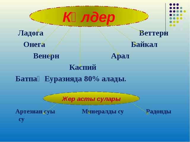 Ладога Веттерн Онега Байкал Венерн Арал Каспий Батпақ Еуразияда 80% алады. А...