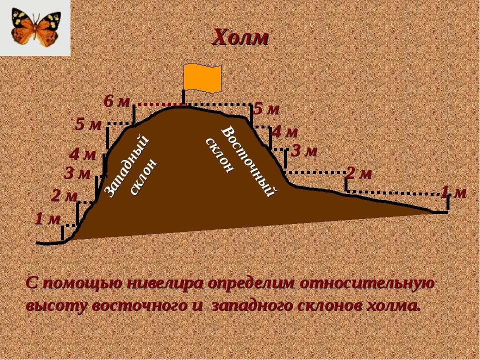 Холм Западный склон Восточный склон С помощью нивелира определим относительну...