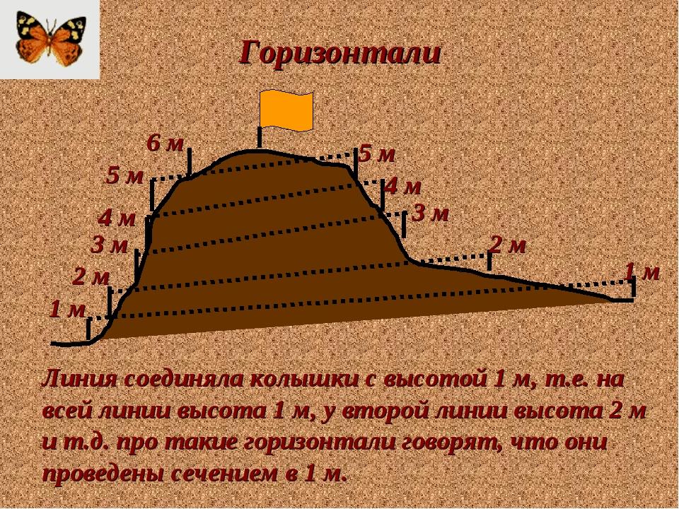 Горизонтали Линия соединяла колышки с высотой 1 м, т.е. на всей линии высота...