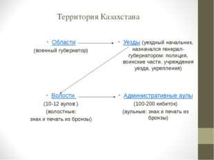 Территория Казахстана Области (военный губернатор) Уезды (уездный начальник,