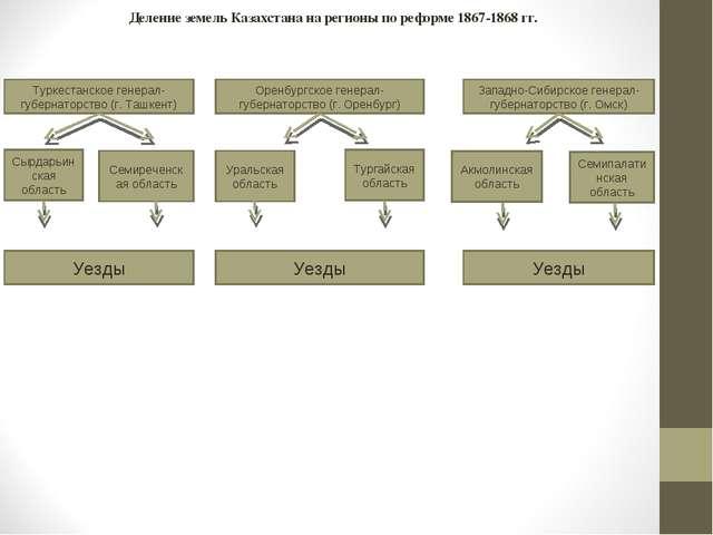 Деление земель Казахстана на регионы по реформе 1867-1868 гг. Туркестанское г...