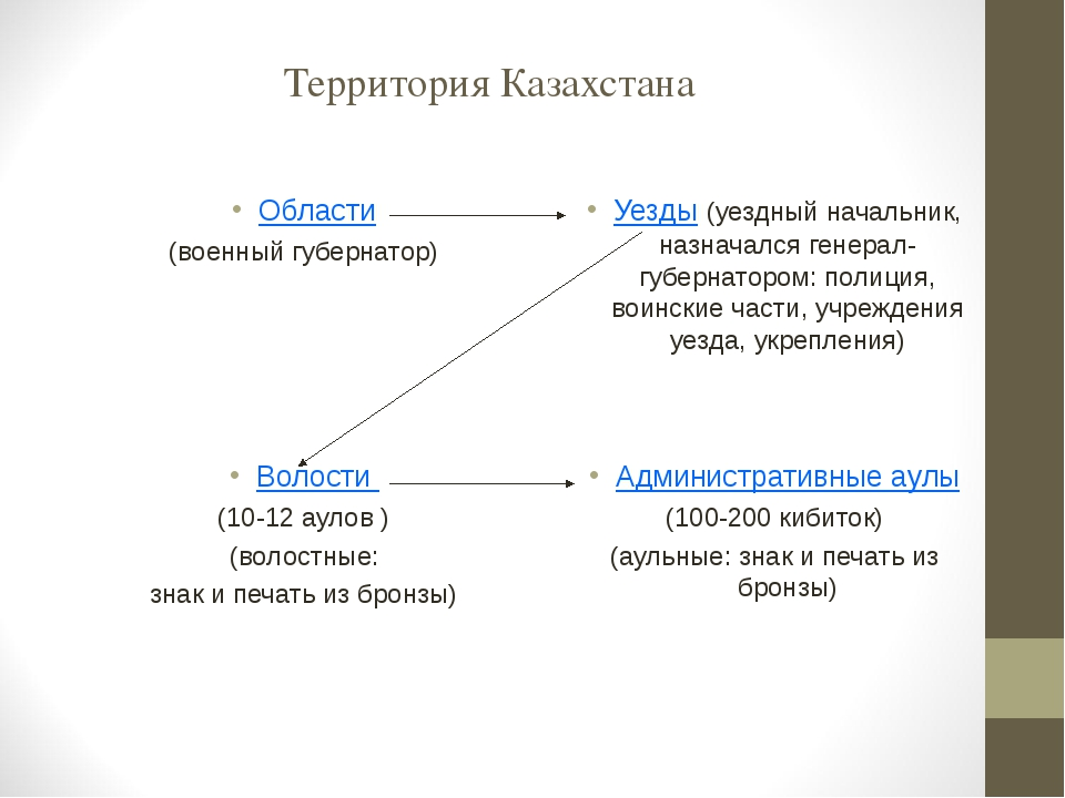 Территория Казахстана Области (военный губернатор) Уезды (уездный начальник,...