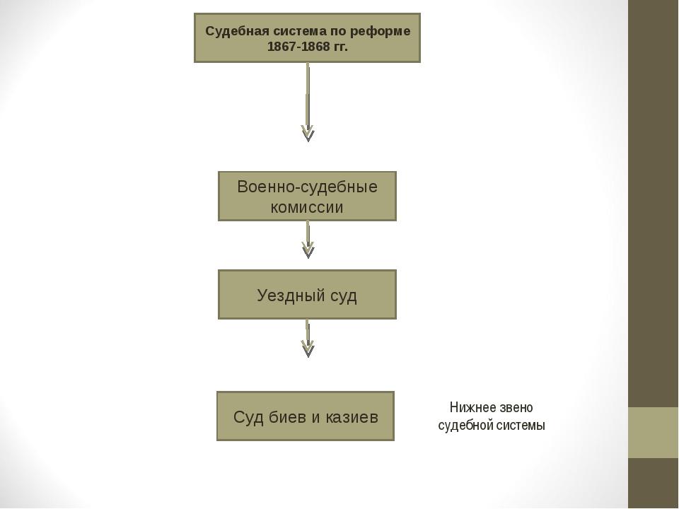 Судебная система по реформе 1867-1868 гг. Военно-судебные комиссии Уездный су...