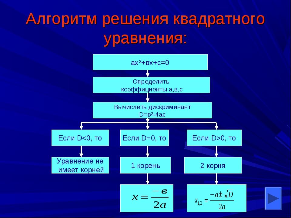Алгоритм решения квадратного уравнения: ах²+вх+с=0 Определить коэффициенты а,...