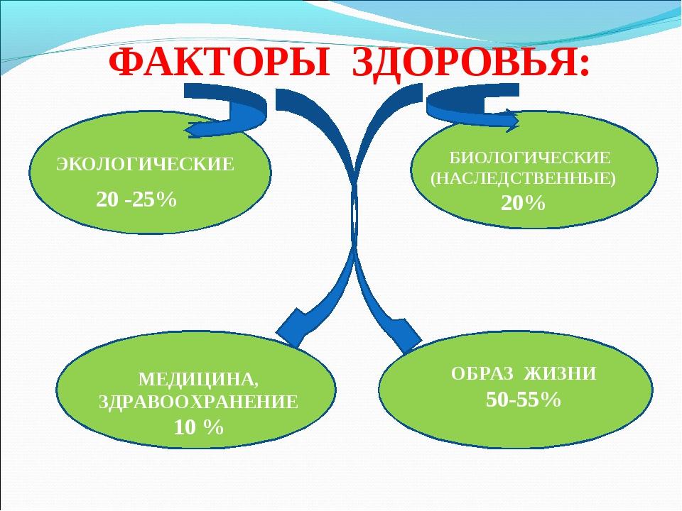 ФАКТОРЫ ЗДОРОВЬЯ: ЭКОЛОГИЧЕСКИЕ 20 -25% БИОЛОГИЧЕСКИЕ (НАСЛЕДСТВЕННЫЕ) 20% МЕ...