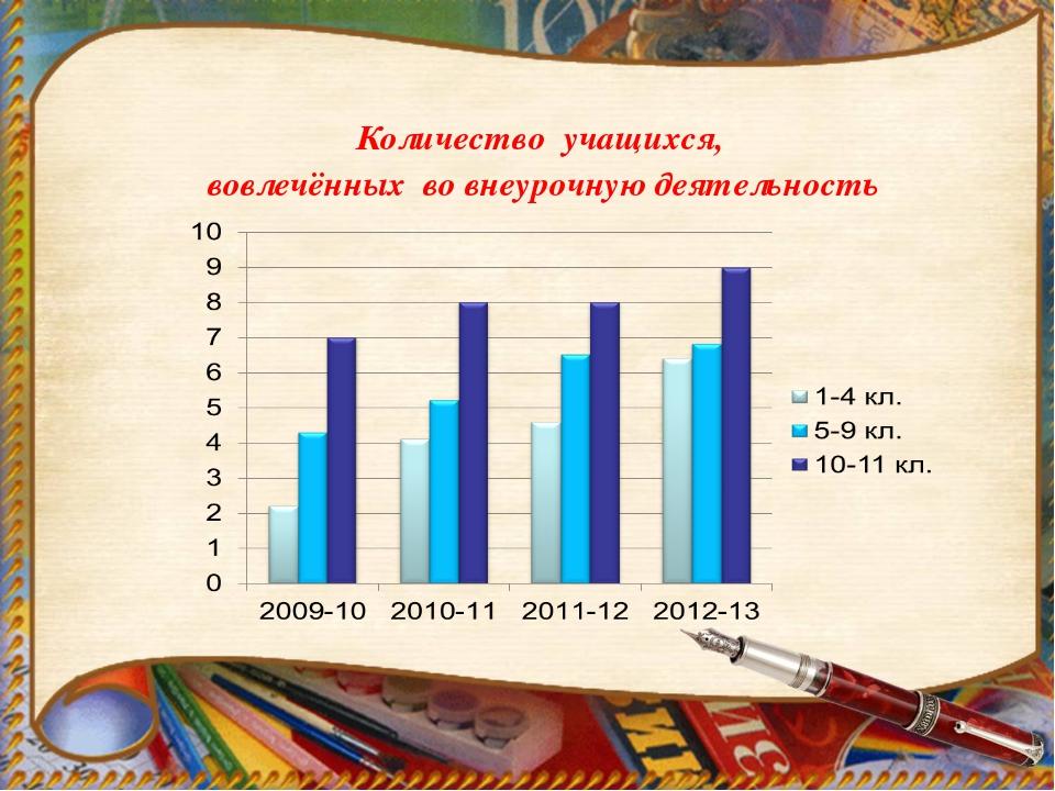 Количество учащихся, вовлечённых во внеурочную деятельность