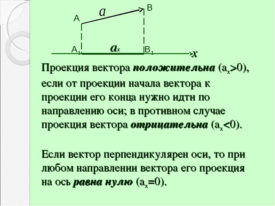 Проекция вектора положительна (ах>0), если от проекции начала вектора к проек...