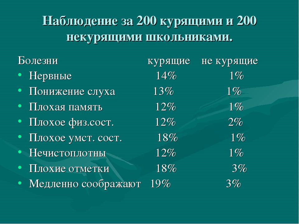 Наблюдение за 200 курящими и 200 некурящими школьниками. Болезни курящие не к...