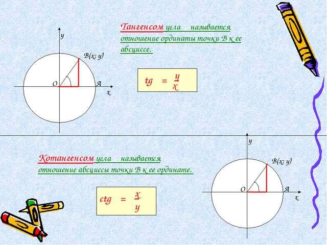 Тангенсом угла α называется отношение ординаты точки В к ее абсциссе. Котанге...