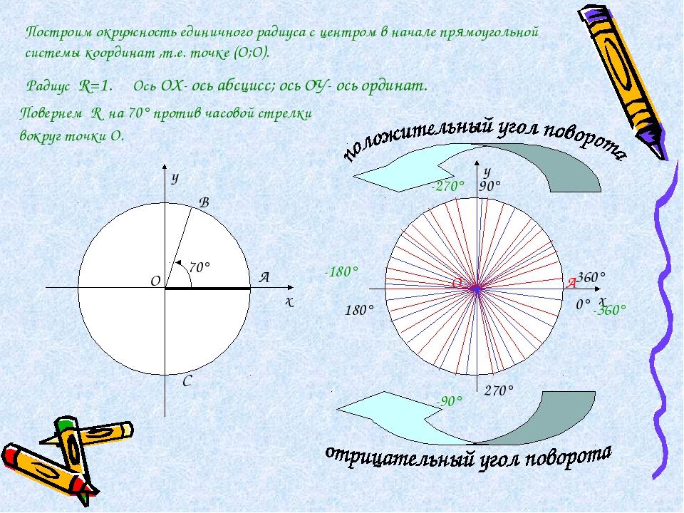 х у В С х у 90° 180° 270° 360° 0° -90° -180° -270° -360° Построим окружность...