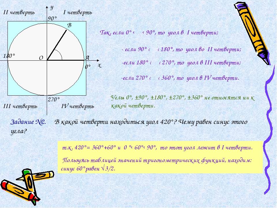 I четверть II четверть III четверть IV четверть α 0° х у 90° 180° 270° Так, е...