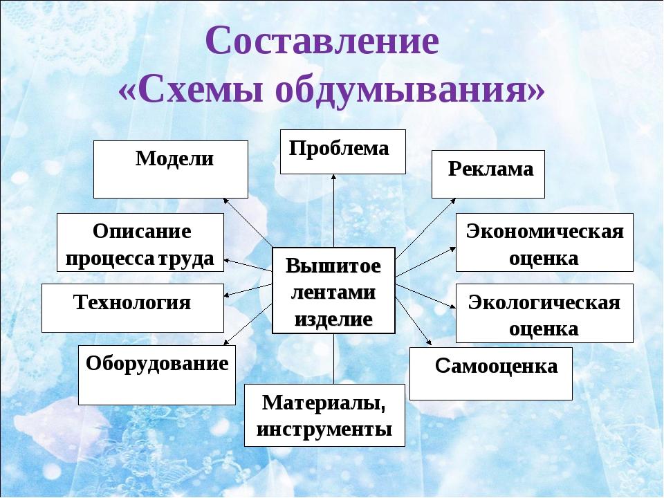 Составление «Схемы обдумывания»