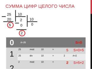 СУММА ЦИФР ЦЕЛОГО ЧИСЛА 0A=25S=0 125mod10=5S=0+5 25div10=2A=