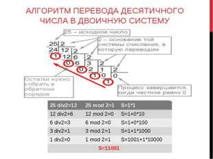 АЛГОРИТМ ПЕРЕВОДА ДЕСЯТИЧНОГО ЧИСЛА В ДВОИЧНУЮ СИСТЕМУ 25 div2=1225 mod 2=1