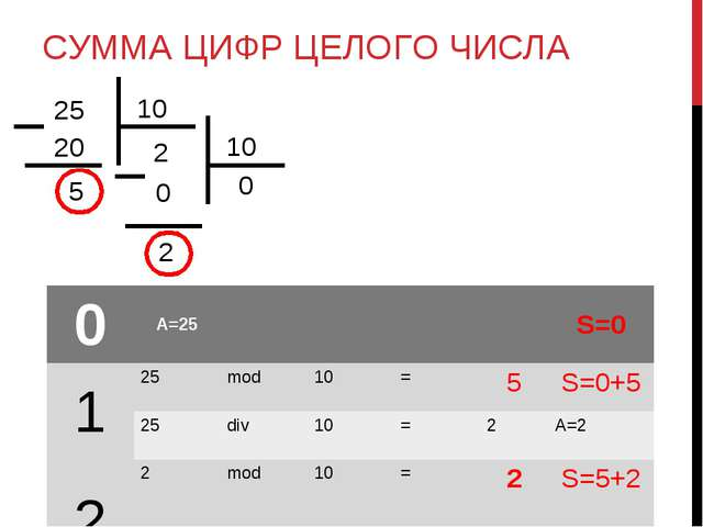 СУММА ЦИФР ЦЕЛОГО ЧИСЛА 0A=25S=0 125mod10=5S=0+5 25div10=2A=...