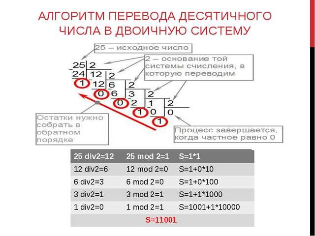 АЛГОРИТМ ПЕРЕВОДА ДЕСЯТИЧНОГО ЧИСЛА В ДВОИЧНУЮ СИСТЕМУ 25 div2=1225 mod 2=1...