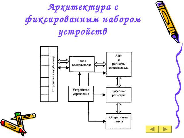 Архитектура с фиксированным набором устройств