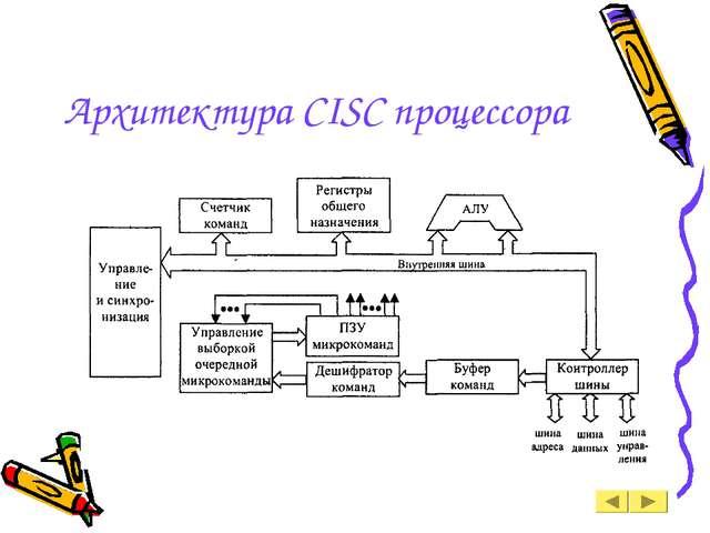 Архитектура CISC процессора