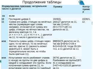 Продолжение таблицы Формулировка признака: натуральное число n делитсяПример