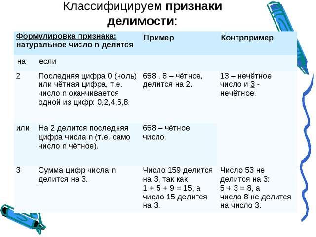 Классифицируем признаки делимости: Формулировка признака: натуральное число n...