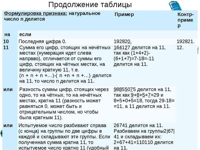 Продолжение таблицы Формулировка признака: натуральное число n делитсяПример...