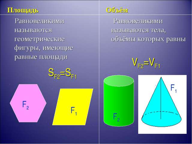 Площадь Равновеликими называются геометрические фигуры, имеющие равные площад...