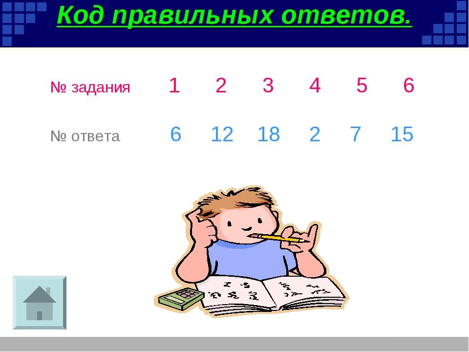 Код правильных ответов. № задания123456 № ответа 6 12 18 2 7 15