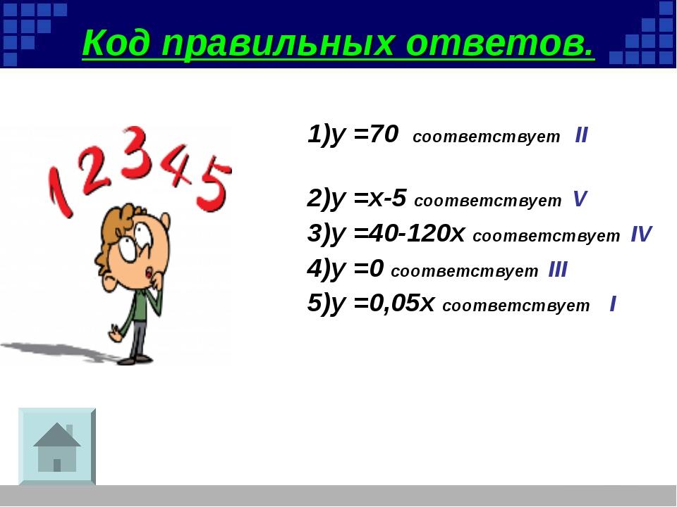 Код правильных ответов. 1)у =70 соответствует II 2)у =x-5 соответствует V 3)у...