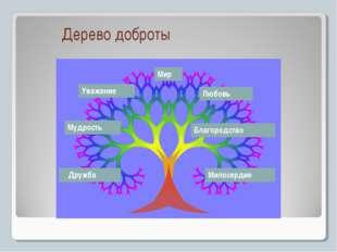Дерево доброты Дружба Милосердие Мудрость Благородство Уважение Любовь Мир