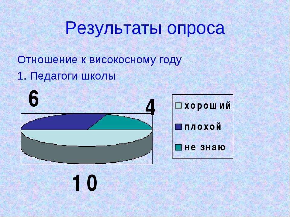 Результаты опроса Отношение к високосному году 1. Педагоги школы
