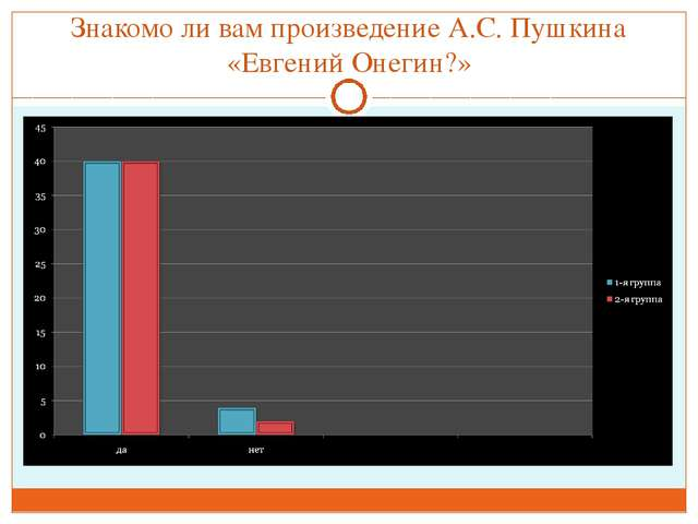 Знакомо ли вам произведение А.С. Пушкина «Евгений Онегин?»