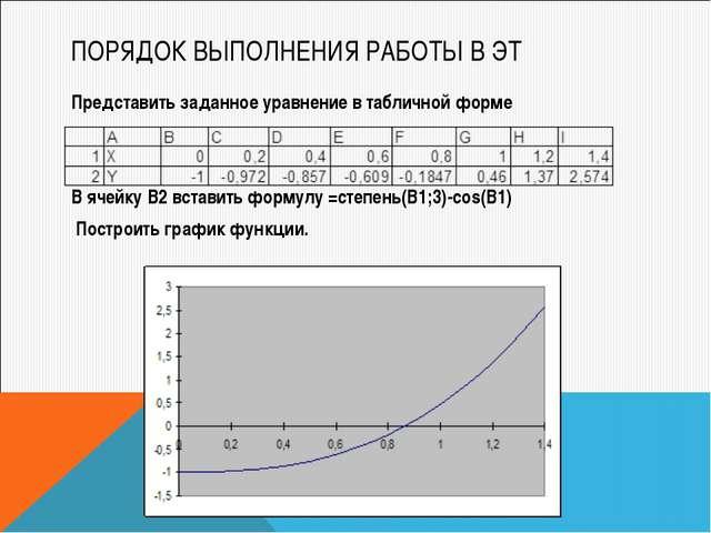 ПОРЯДОК ВЫПОЛНЕНИЯ РАБОТЫ В ЭТ Представить заданное уравнение в табличной фор...