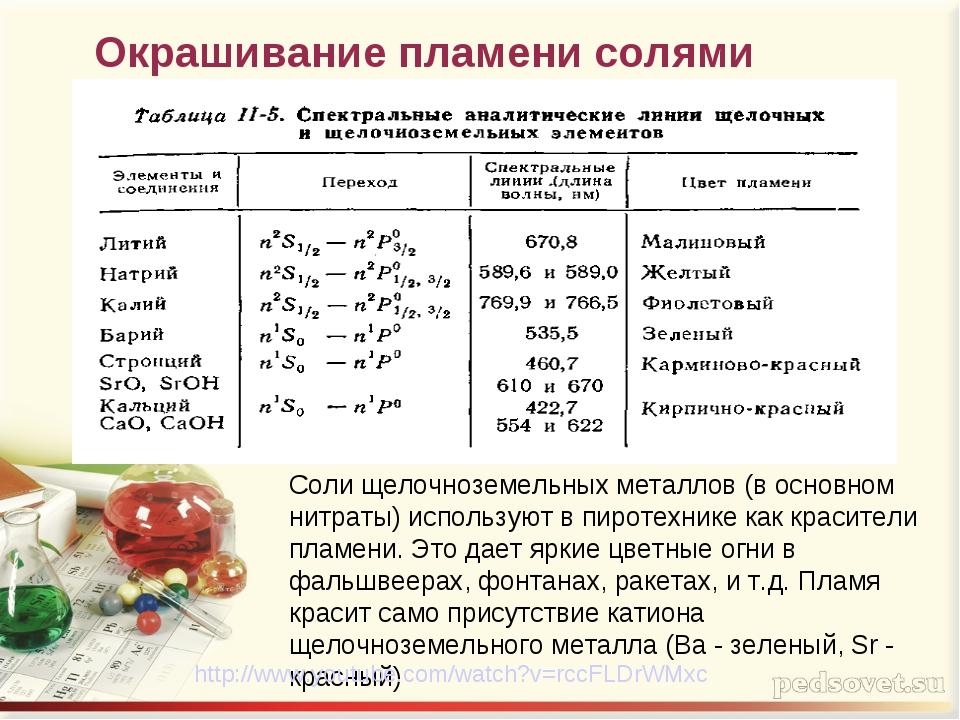 Окрашивание пламени солями металлов Соли щелочноземельных металлов (в основно...