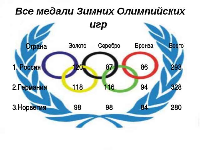 Все медали Зимних Олимпийских игр СтранаЗолотоСереброБронзаВсего 1. Росси...