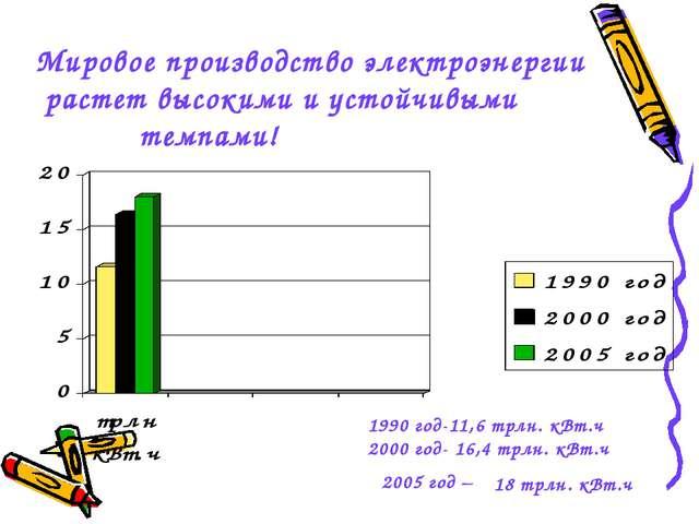 Мировое производство электроэнергии растет высокими и устойчивыми темпами! 19...
