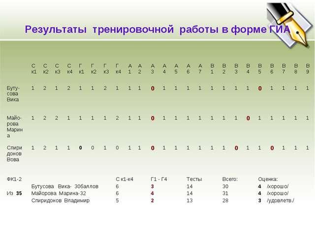 Результаты тренировочной работы в форме ГИА Ск1С к2Ск3Ск4Г к1Г к2Г к3...
