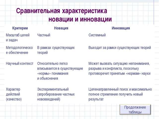 Сравнительная характеристика новации и инновации КритерииНовацияИнновация М...