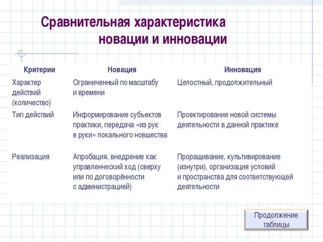 Сравнительная характеристика новации и инновации КритерииНовацияИнновация Х...
