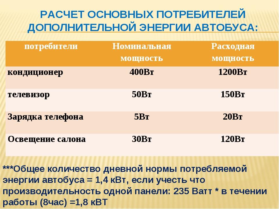 ***Общее количество дневной нормы потребляемой энергии автобуса = 1,4 кВт, ес...