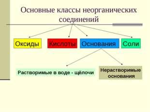 Основные классы неорганических соединений Оксиды Кислоты Основания Соли Раств